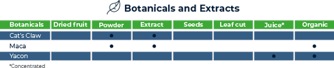 botanicals and extracts
